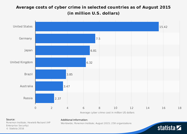 costs of cybercrime per country.png